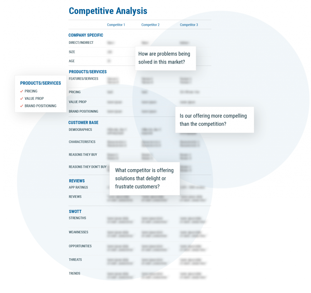 Example of competitive analysis document. Includes SWOTT and competitor brand, message, offerings, etc.