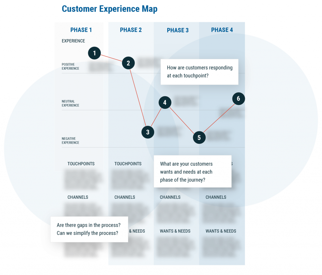 Example of customer journey map. Showing what the customer experiences across multiple points.